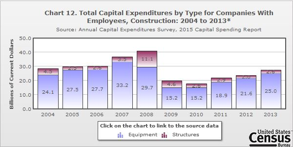 Chart 12. Total Capital Expenditures By Type For Companies With Employees,  Construction: 2004 2013 ...