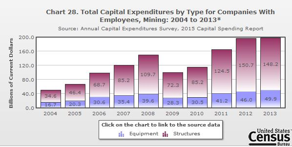 Chart 28. Total Capital Expenditures By Type For Companies With Employees,  Mining: 2004 To 2013 ...